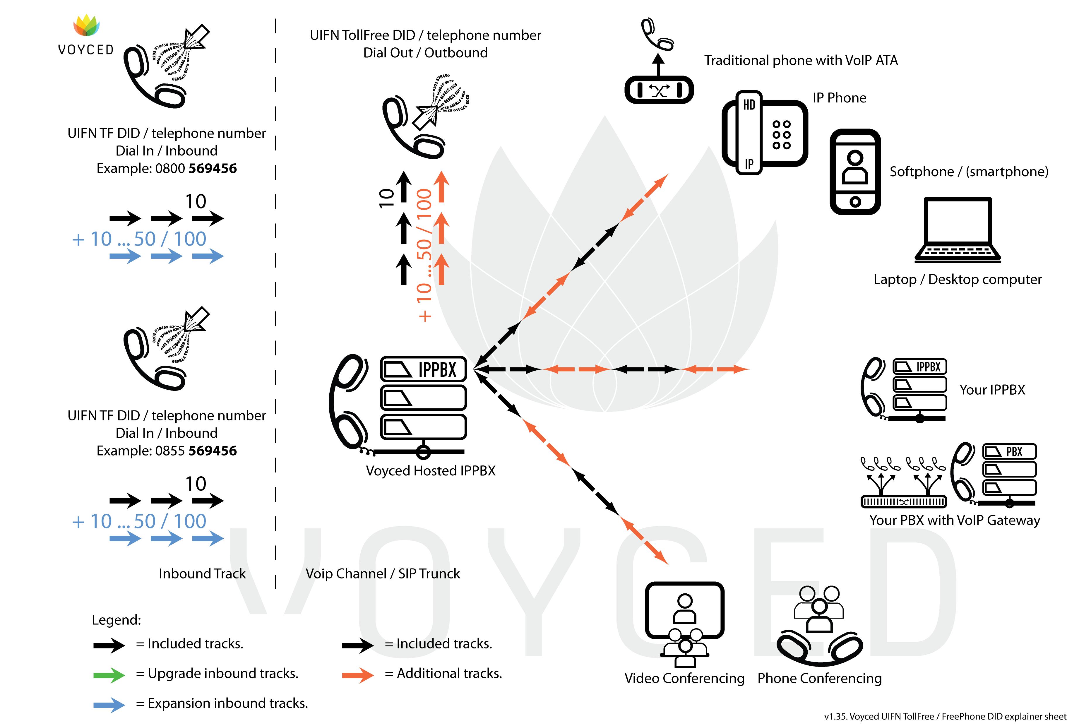 Voyced UIFN TolFree / Freephone DID explainer sheet